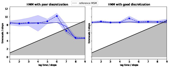 07 - Hidden Markov state models (HMMs) — PyEMMA 2 5 5+9 ge9257b9