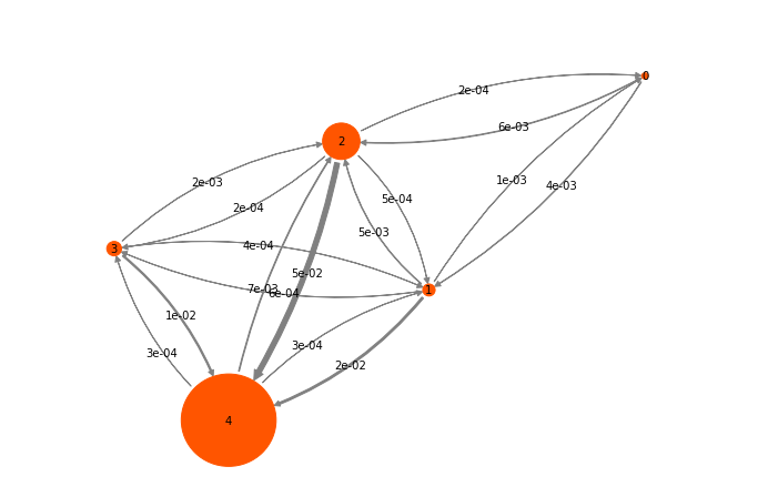 07 - Hidden Markov state models (HMMs) — PyEMMA 2 5 5+9