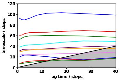 Markov state model for pentapeptide — PyEMMA 2 5 5+9 ge9257b9 dirty