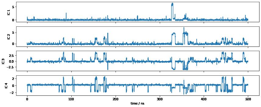00 - Showcase pentapeptide: a PyEMMA walkthrough — PyEMMA