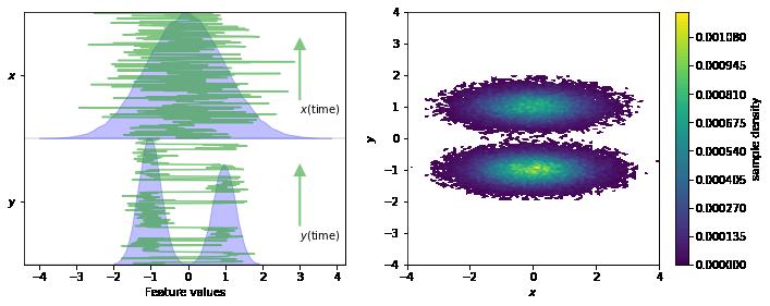 02 - Dimension reduction and discretization — PyEMMA 2 5 5
